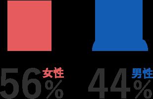 男性(53%)、女性(47%)
