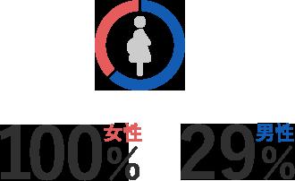 女性100%、男性29%